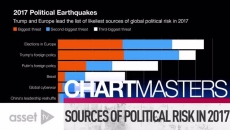 Sources of Political Risk in 2017