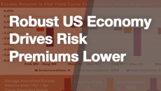 Robust US Economy Drives Risk Premiums Lower
