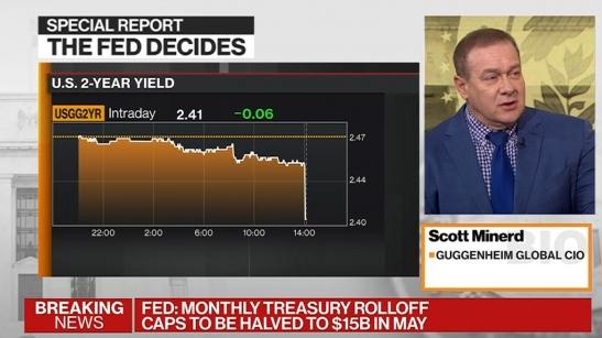 Fed Dot Plot Shows Zero Hike Consensus